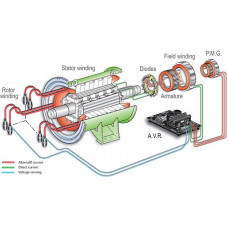 Система возбуждения с питанием от генератора с постоянного магнитом - PMG